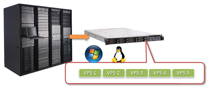 virtual private server scheme