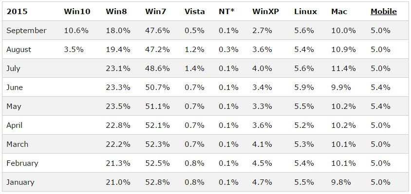 MAC VS Win 2015 statistics